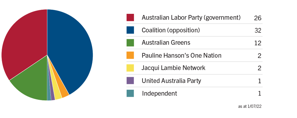 Image: Senate numbers in the 45th Parliament. Coalition: 27, Labor: 26, Australian greens: 9, Pauline Hanson's One Nation: 3, Nick Xenophon Team: 2, Liberal Democrats: 1, Derryn Hinch's Justice Party: 1, Australian Conservatives: 1, Independents: 2, Vacancies: 4.
